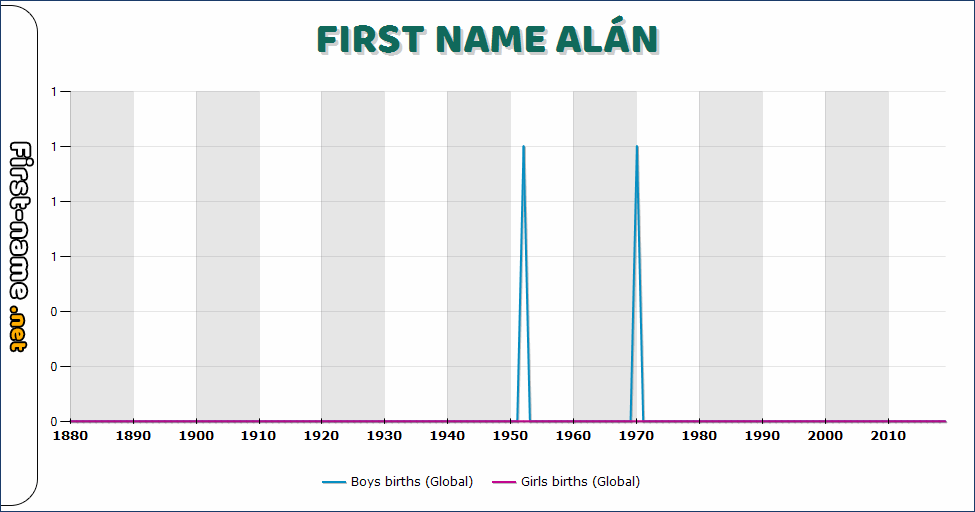Popularity of the name Alán