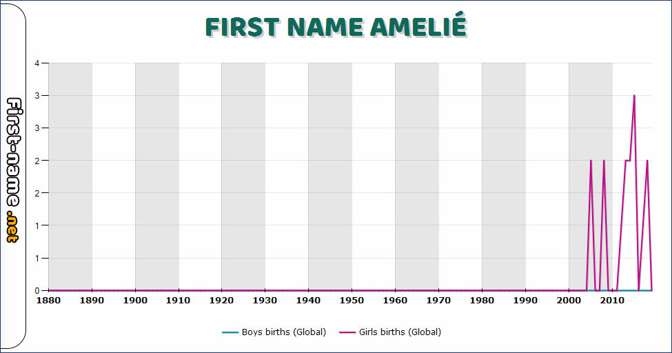 Popularity of the name Amelié
