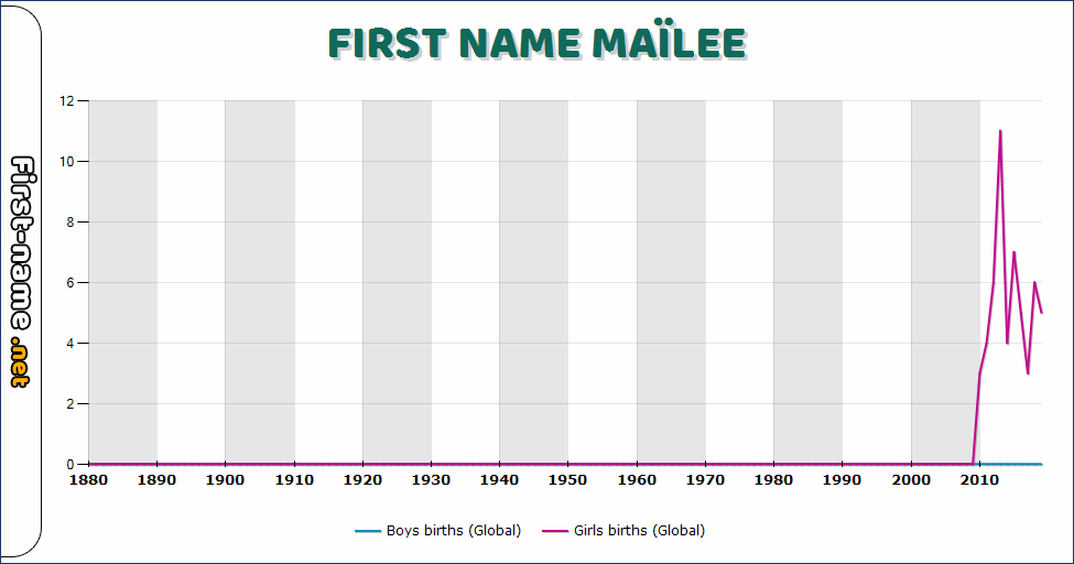 Popularity of the name Maïlee