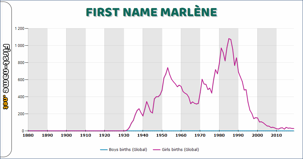 Popularity of the name Marlène