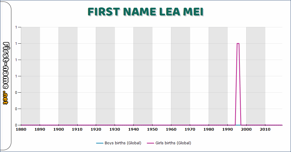 Popularity of the name Lea Mei