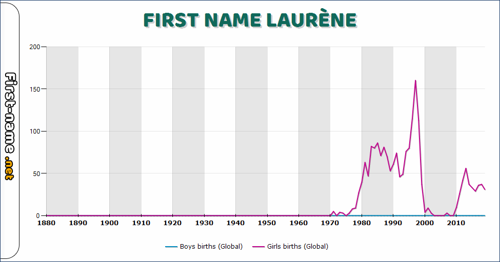Popularity of the name Laurène