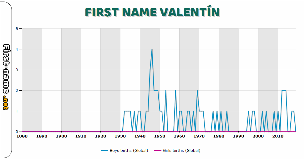Popularity of the name Valentín