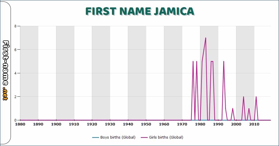 Popularity of the name Jamica