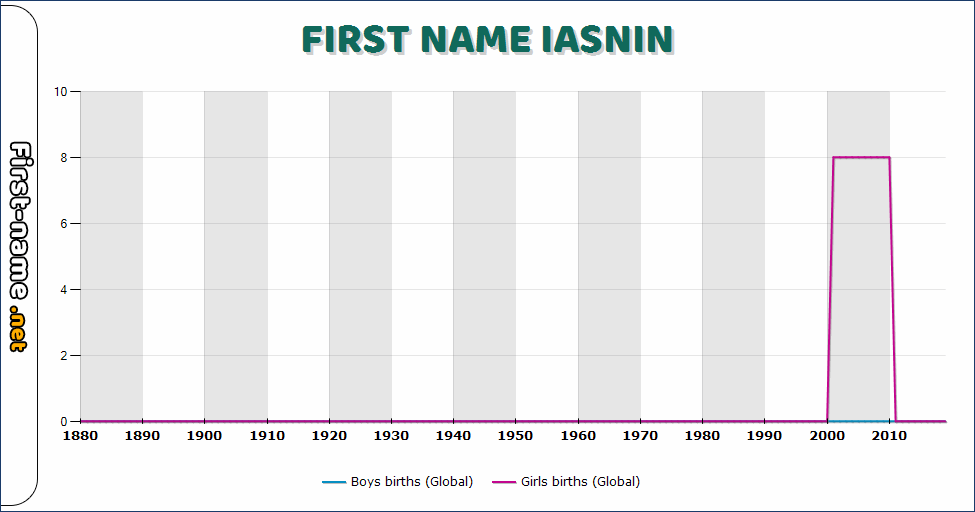 Popularity of the name Iasnin