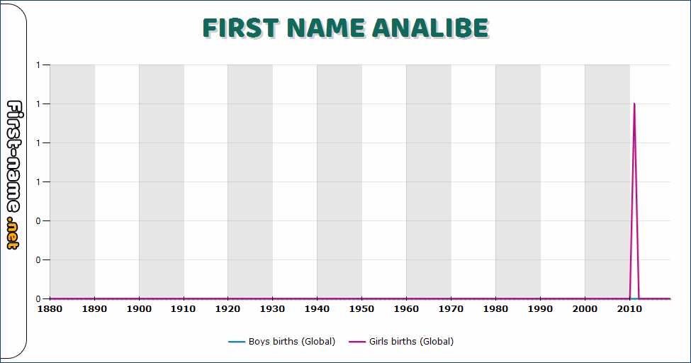 Popularity of the name Analibe