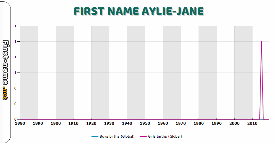 Popularity of the name Aylie-Jane