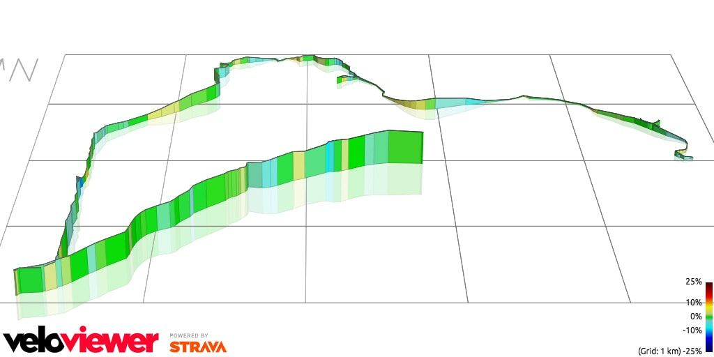 Hither Woods Mountain Biking trail 3d profile