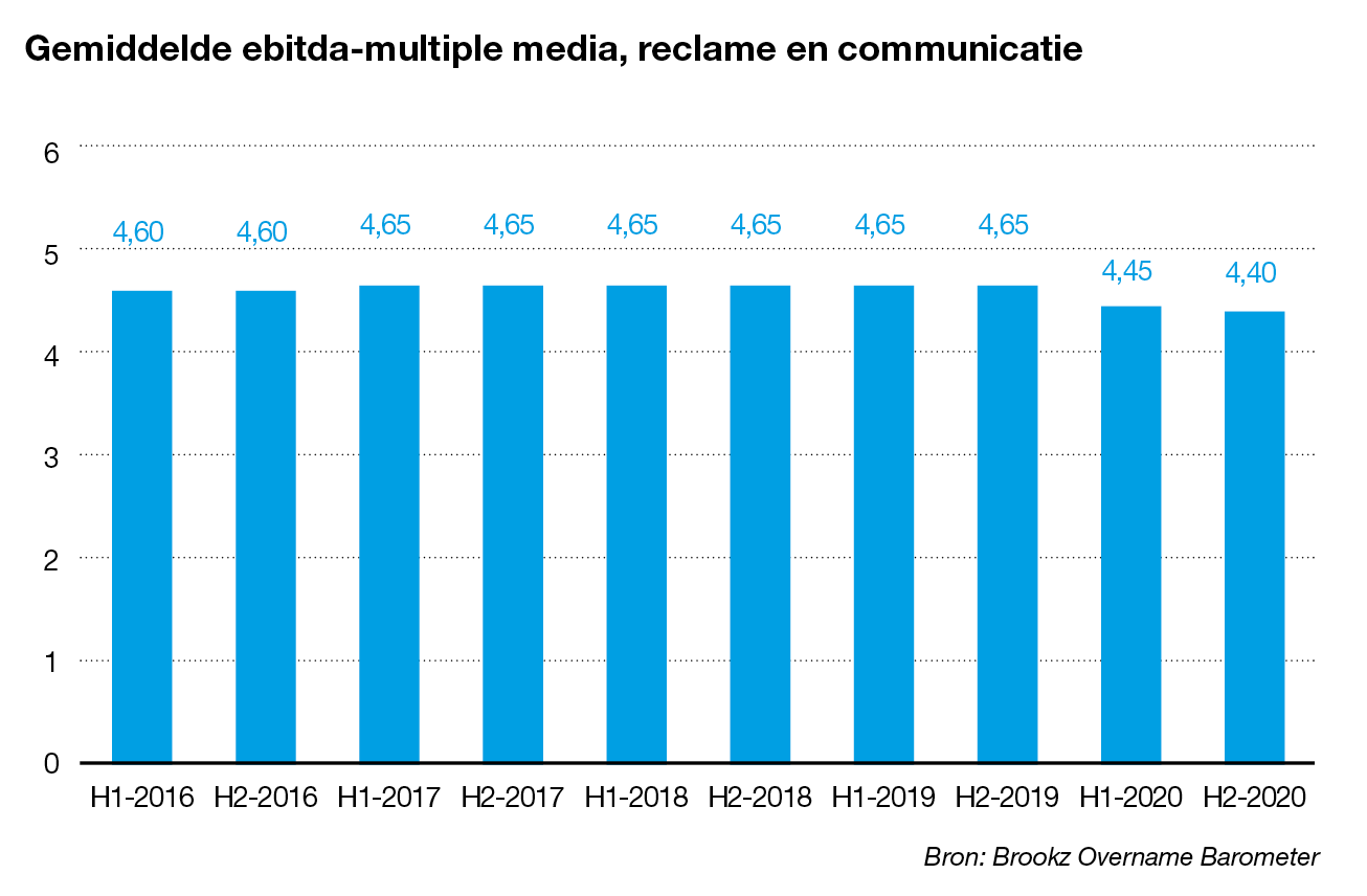 Ebitda-multiple media, reclame en communicatie