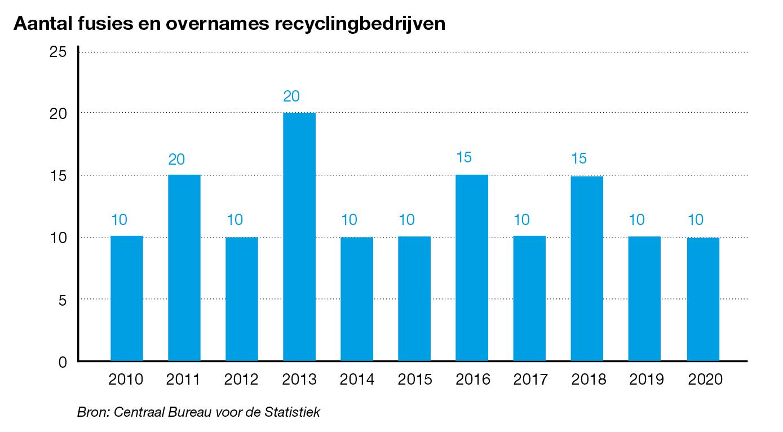 Recyclingbedrijf kopen of verkopen