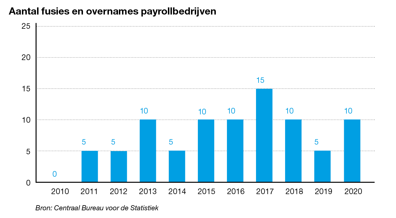Payrollbedrijf kopen of verkopen