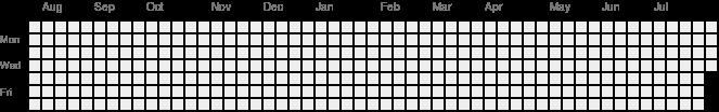 Github chart