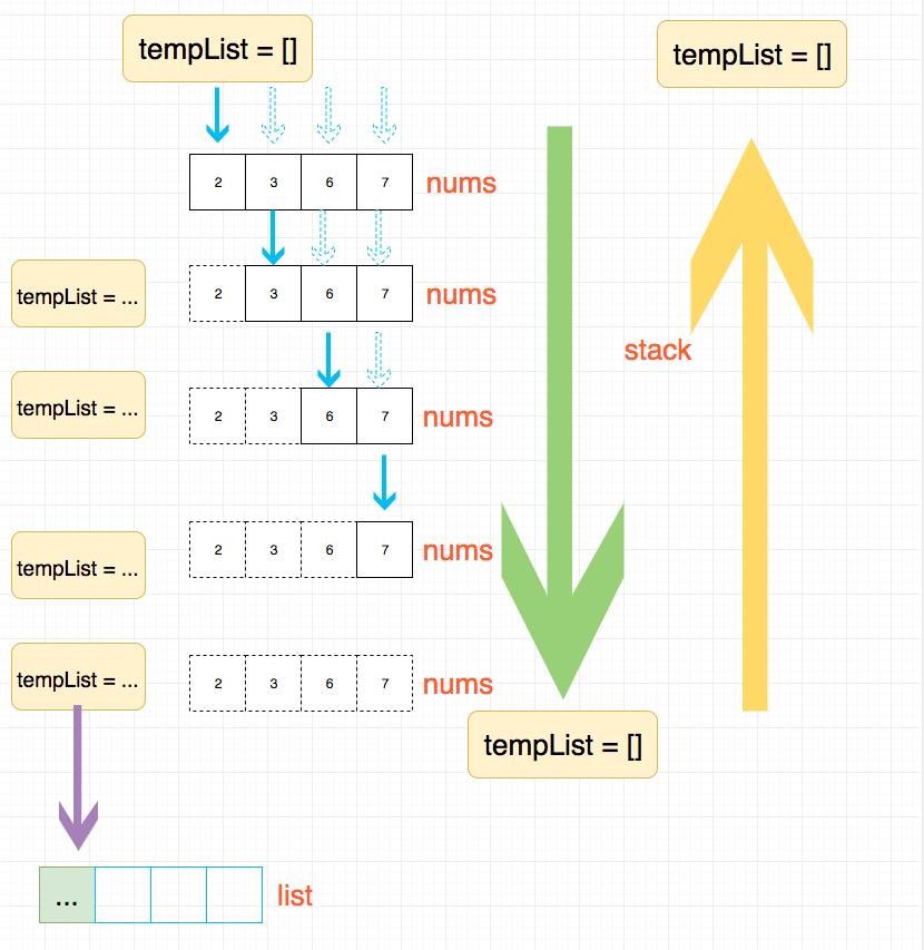 LeetCode题解47.permutations-ii