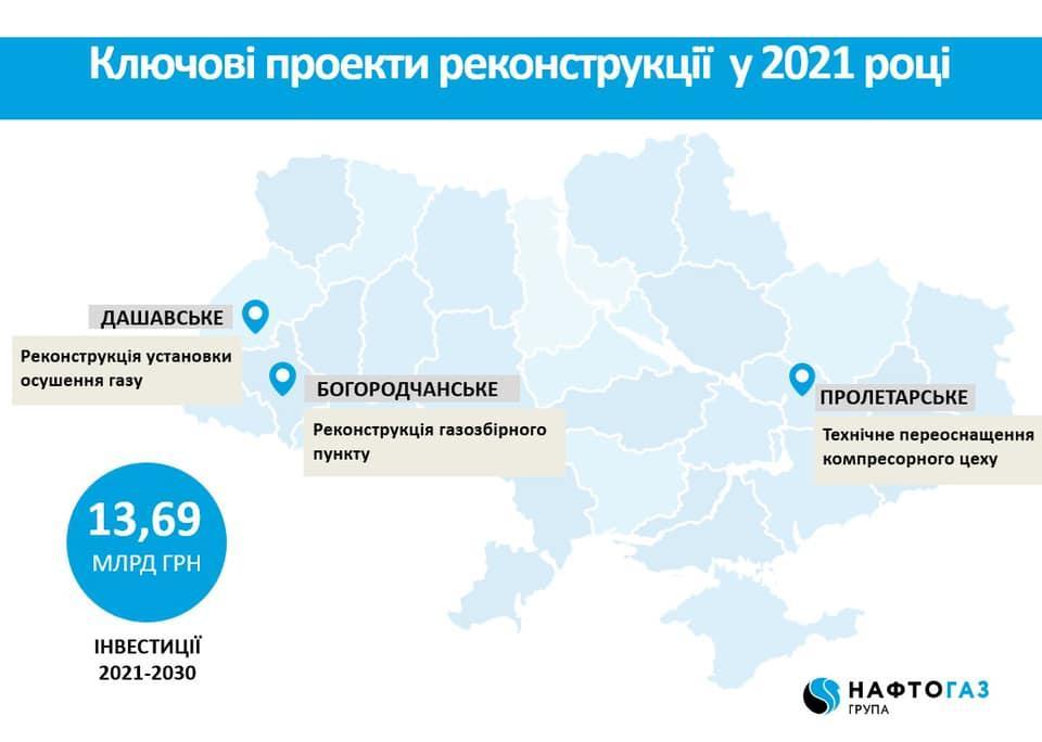 План розвитку газосховищ на 2021 рік