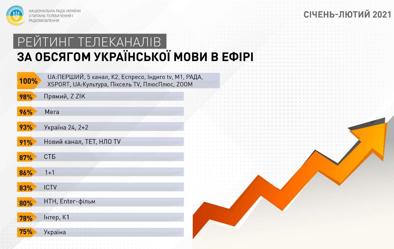 рРезультати моніторингу Національної ради у січні-лютому