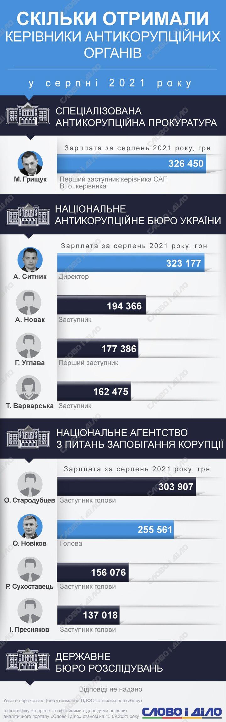 zarplaty-antykorupczioneriv_ru_normal