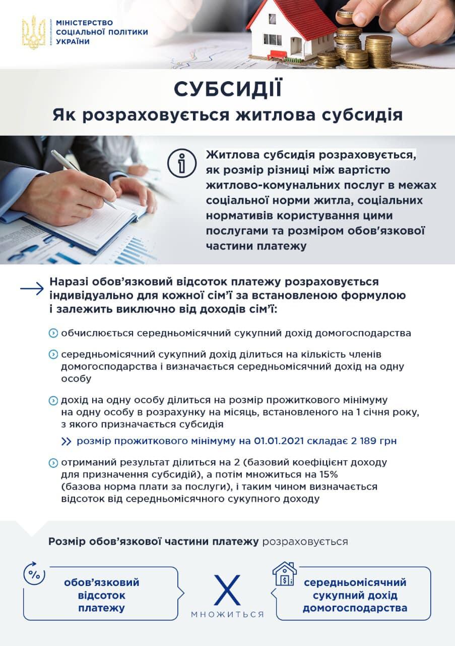Інструкція по отриманню субсидії (msp.gov.ua)