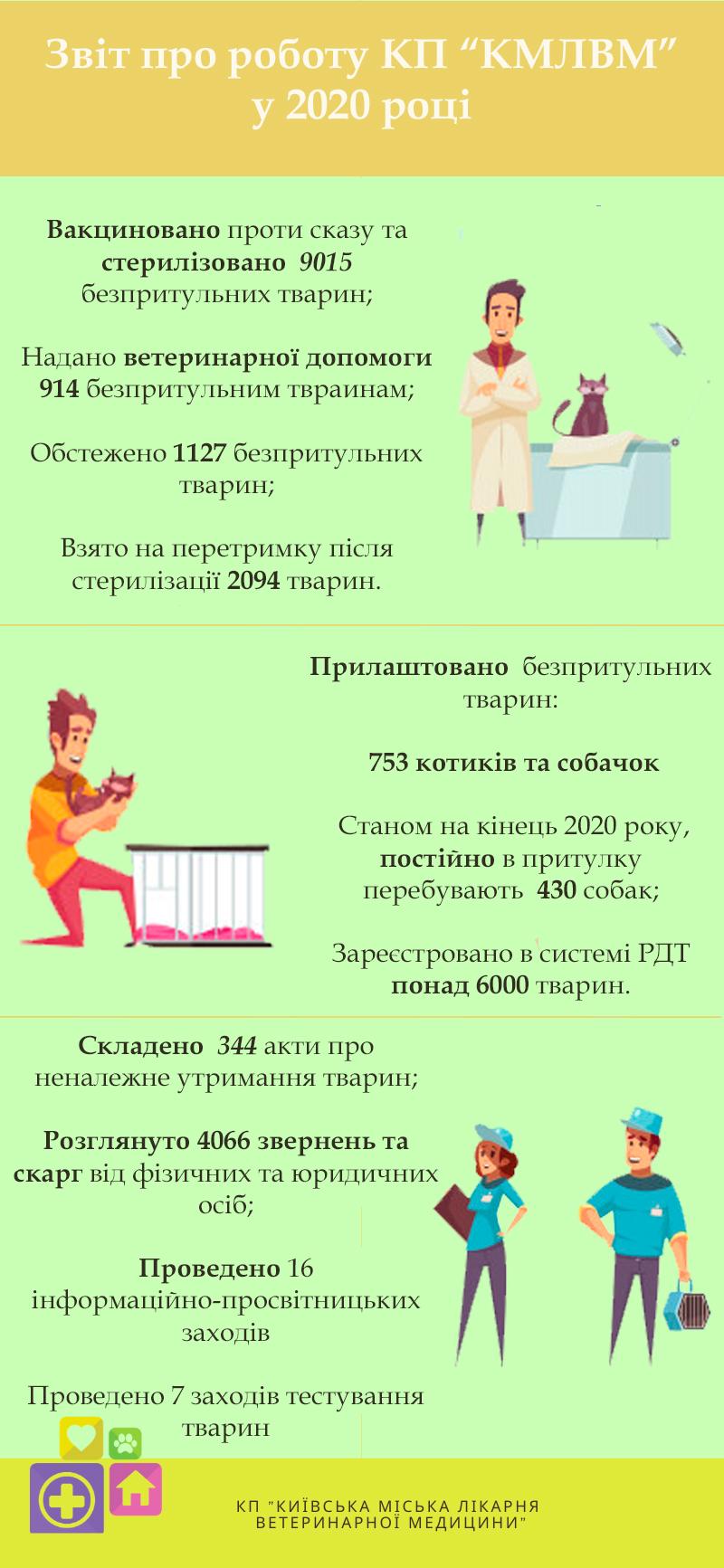 Звіт комунального підприємства «Київська міська лікарня ветеринарної медицини»