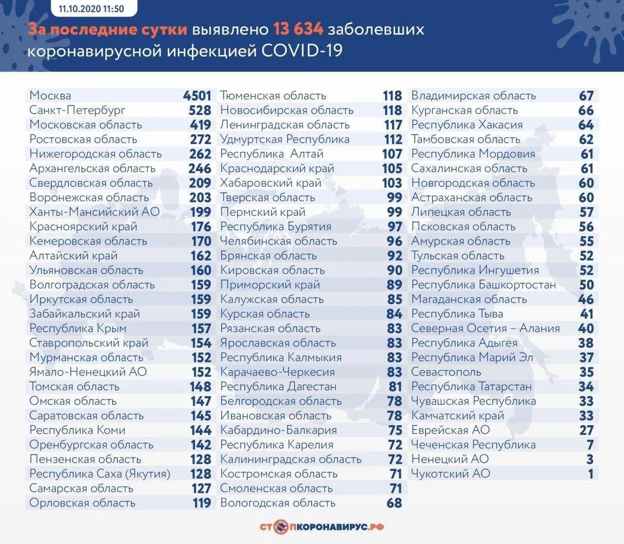 Данные по коронавирусу в России
