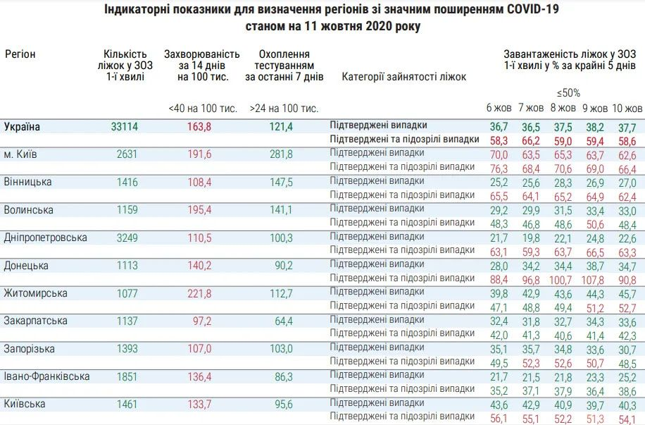 В Украине к ослаблению карантина готова только Кировоградская область.