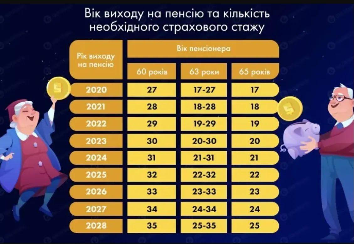 Требования к стажу в Украине