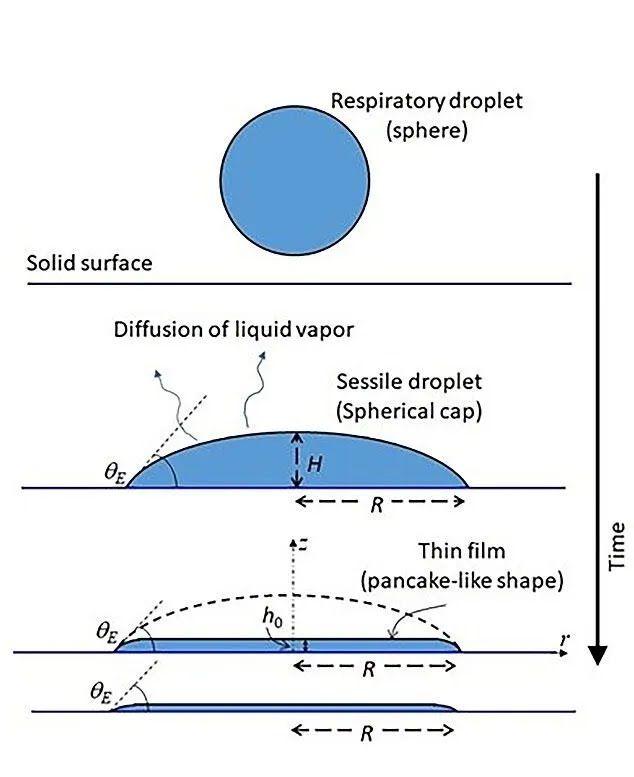 Плівка (внизу) покриває таку ж поверхню, як і крапля (вгорі), з тим же радіусом і початковим кутом нахилу