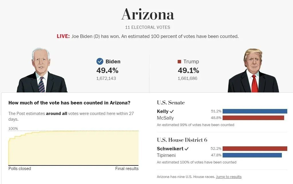 Аризона подтвердила победу Байдена