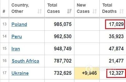 Статистика смертности по состоянию на 30 ноября по данным Worldometer.