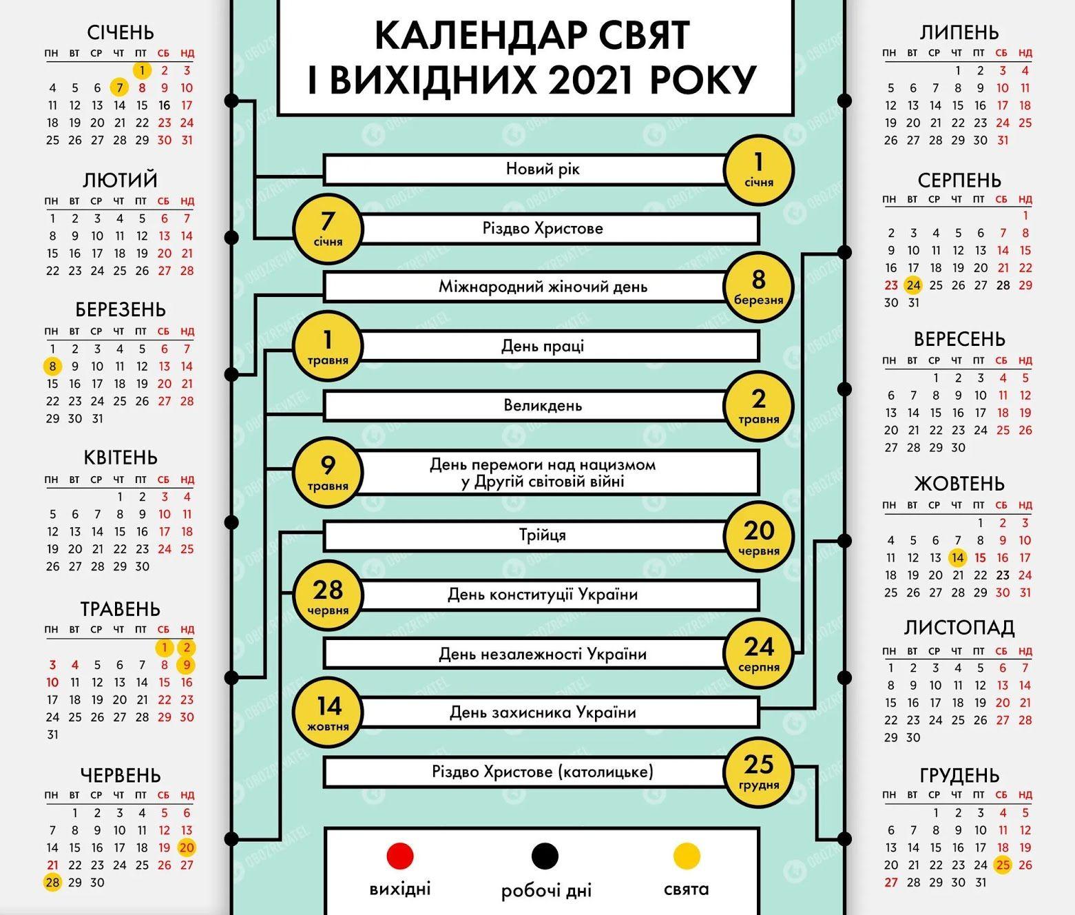 2021 року в Україні буде 115 офіційних вихідних