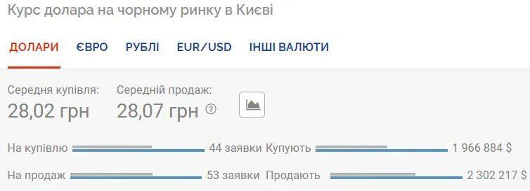Курс долара на чорному ринку.