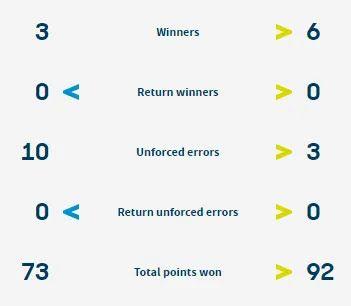 Статистика очков в матче Суини - Стаховский