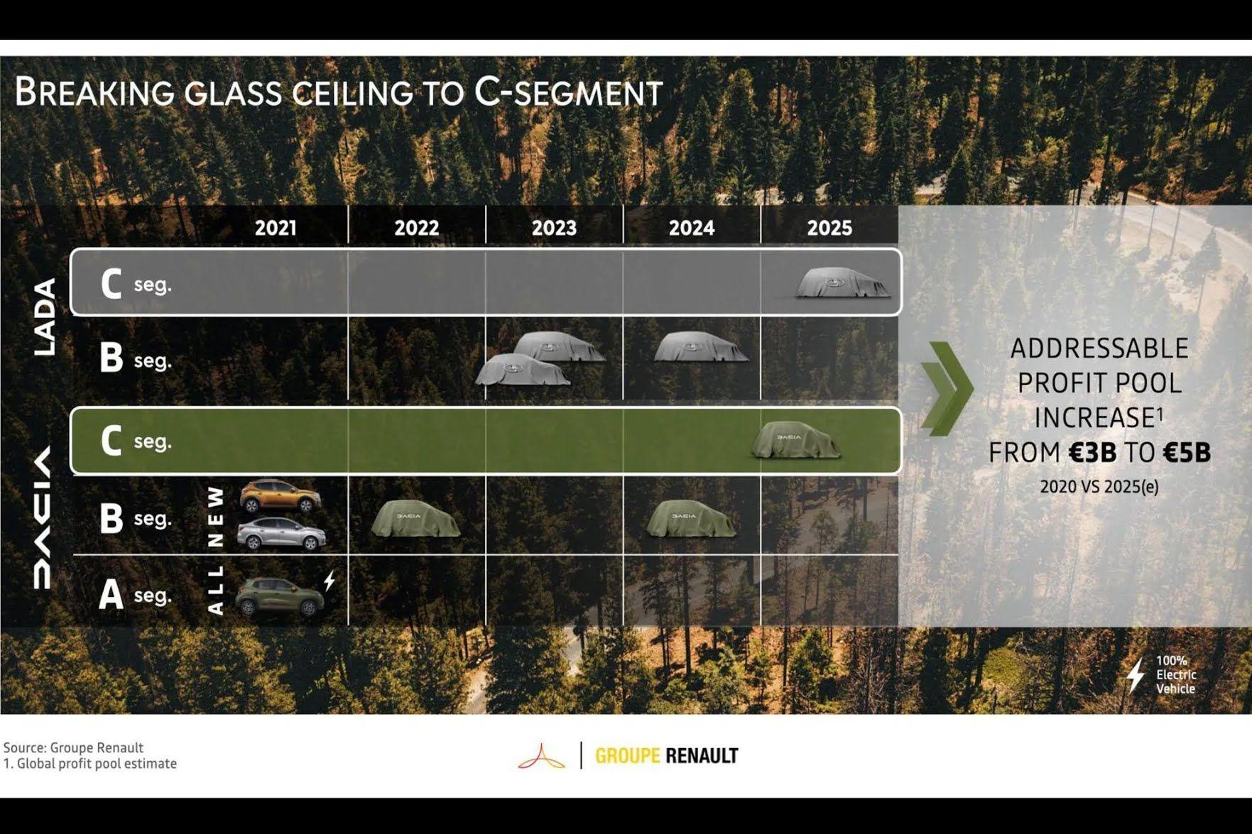 Выпуск автомобилей Lada на унифицированной платформе Renault начнется в 2023 году