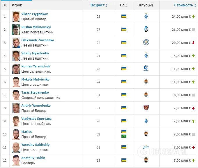Рейтинг самых дорогих украинских футболистов