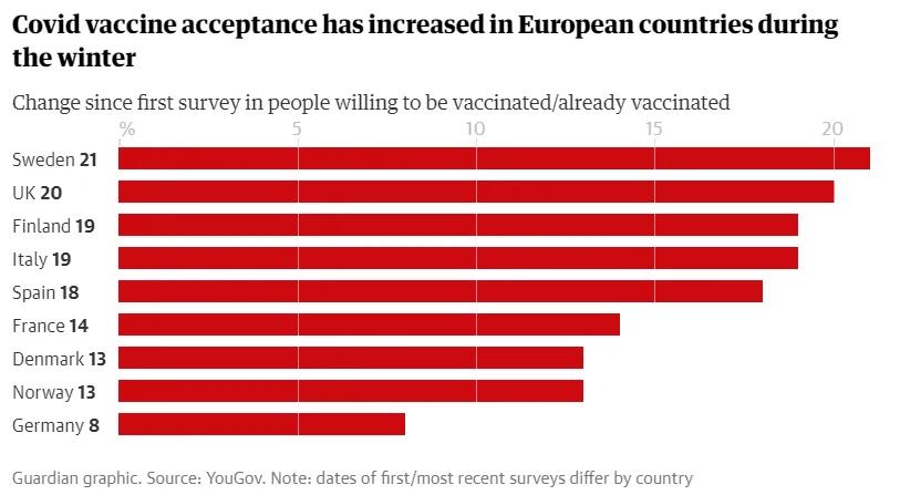 Темпы вакцинации в разных странах