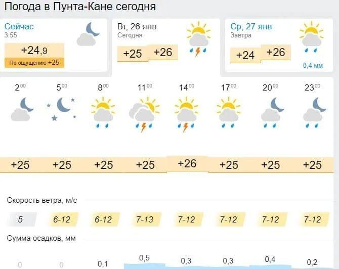 Погода в Пунта-Кане