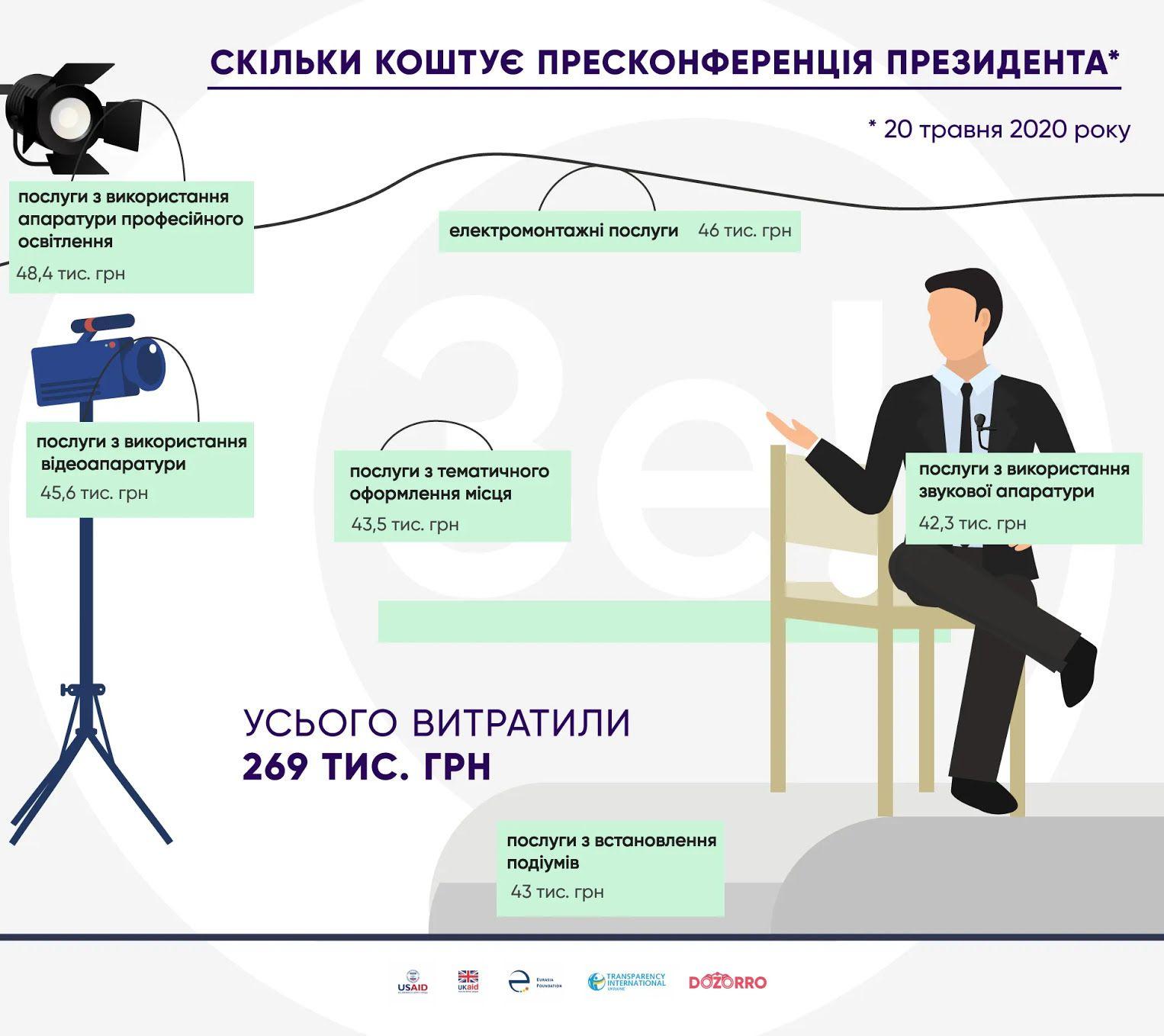 Расчет стоимости пресс-конференции Зеленского