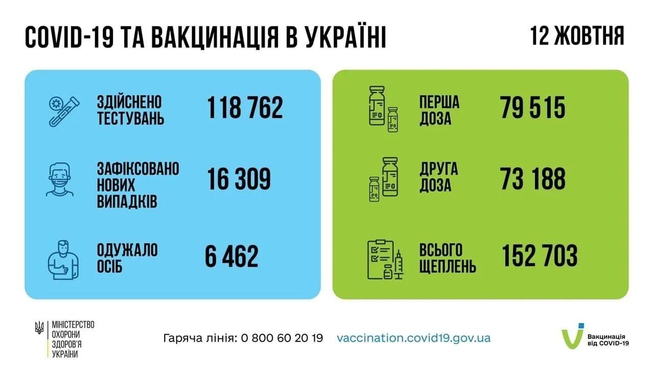 Статистика COVID-19 і вакцинації в Україні.