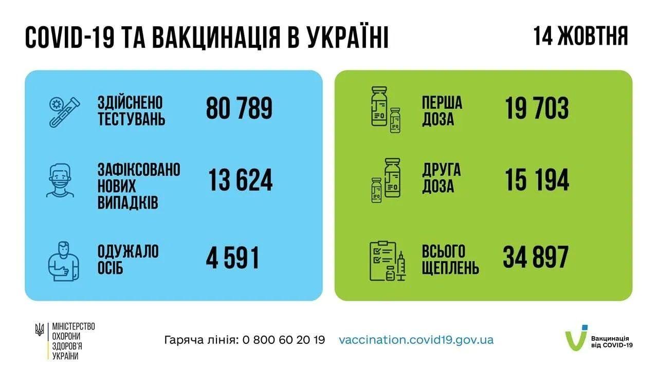 В Україні за добу понад 13,6 тис. нових випадків COVID-19, померли 202 особи