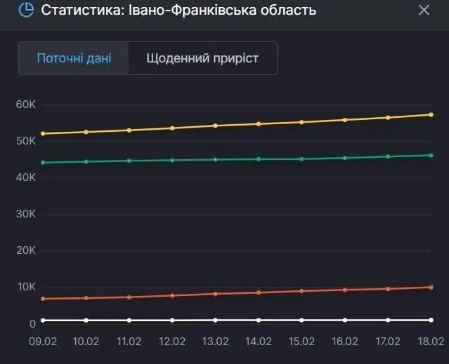 Поточні дані щодо COVID-19 на Івано-Франківщині