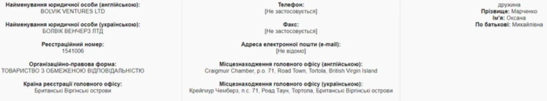 Данные о Bolvik Ventures LTD, которой владеет Оксана Марченко.