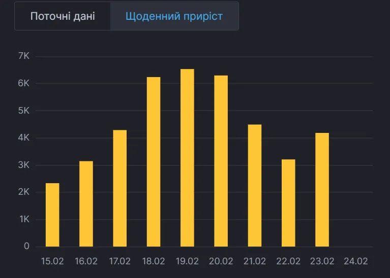Ежедневная динамика пандемии в Украине