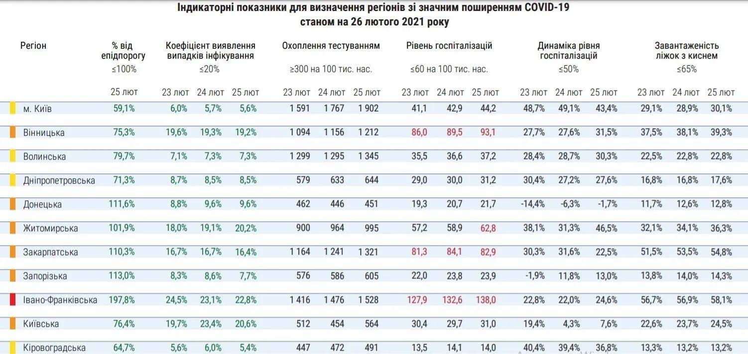 Распределение регионов Украины по уровню эпидемической опасности