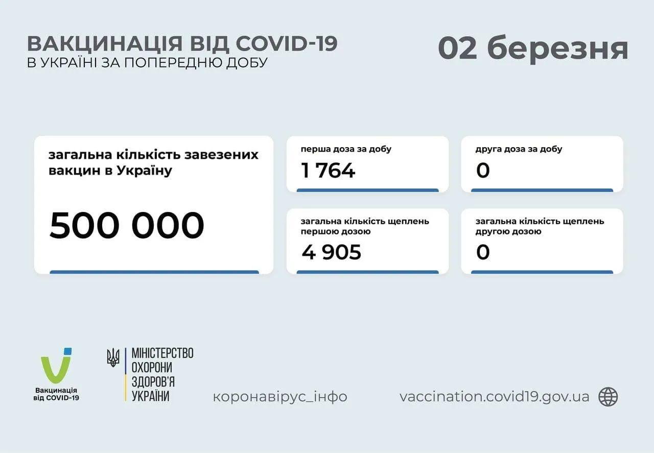 Данные по вакцинации украинцев против COVID-19