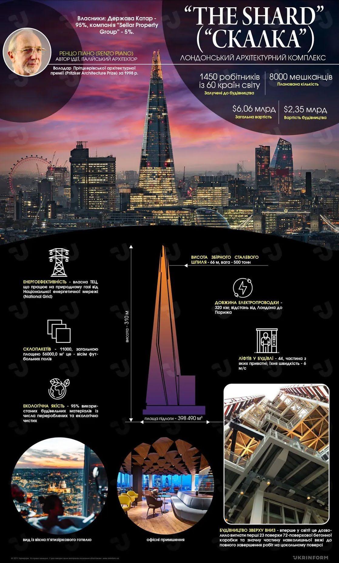 Небоскреб The Shard является самым высоким зданием Европы