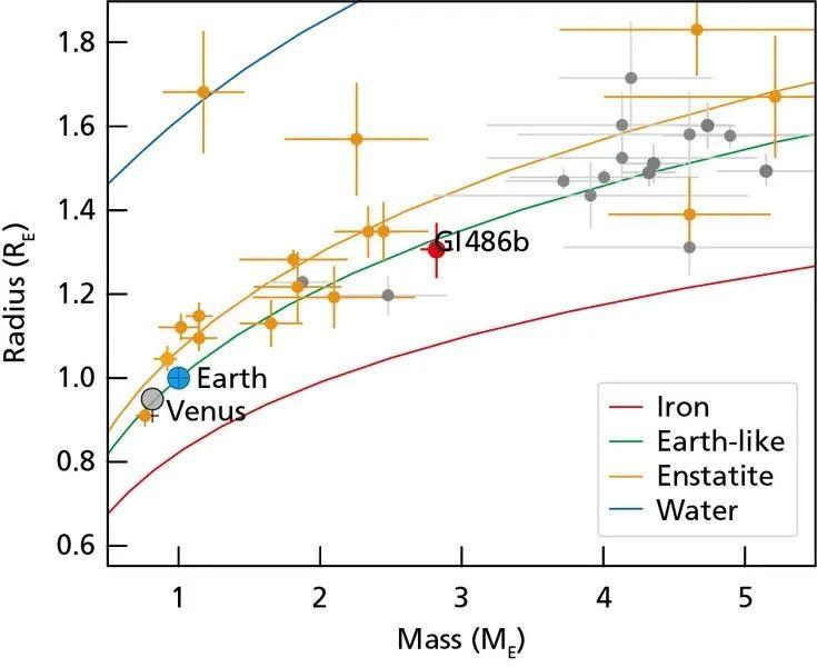 Помаранчеві позначки відповідають іншим планетам біля червоних карликів, сірі – планет біля більших зірок