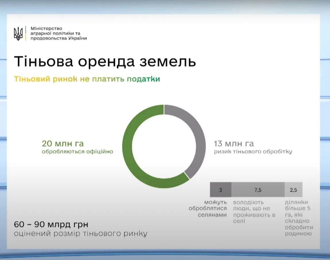 Объем теневой аренды земли в Украине.