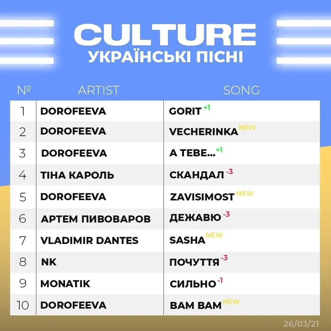 Треки з мініальбому Дорофэєвої увійшли в ТОП-10 всіх українських чартів