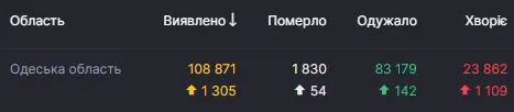 covid19.rnbo.gov.ua