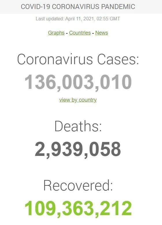 Данные по COVID-19 в мире