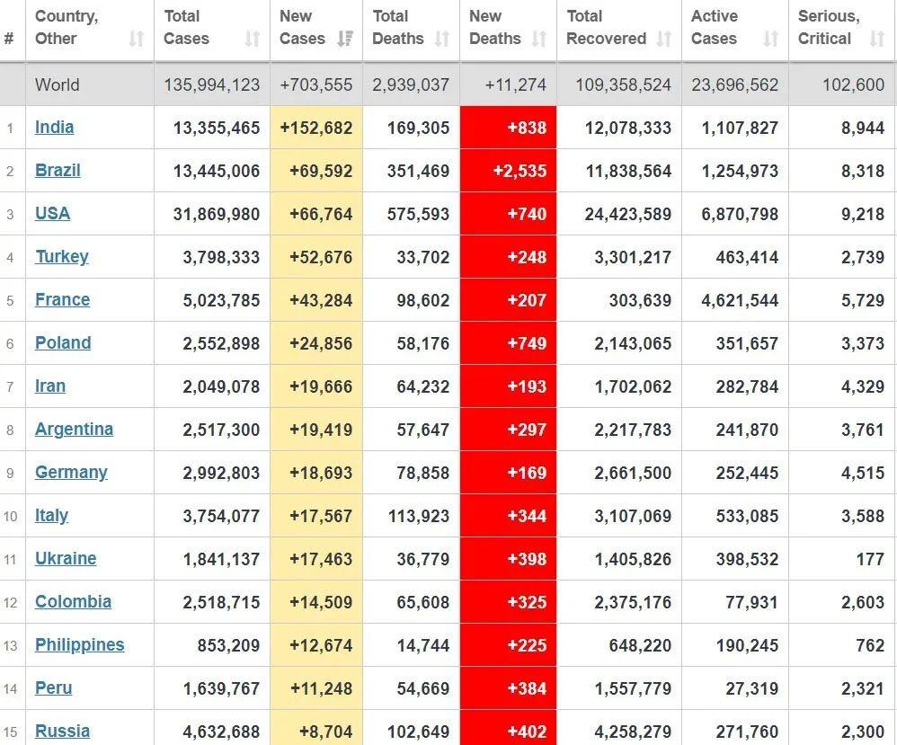 Топ-15 стран мира по наибольшему количеству случаев COVID-19 за прошедшие сутки